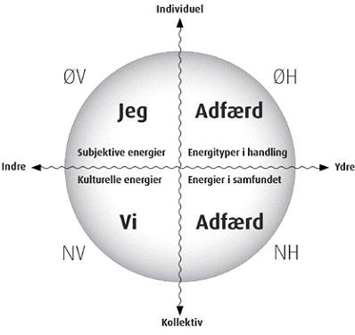 Figur 2: De fire kvadranter
