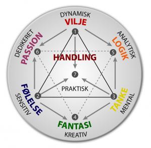 De syv psykologiske funktioner - cirkeldiagrammet