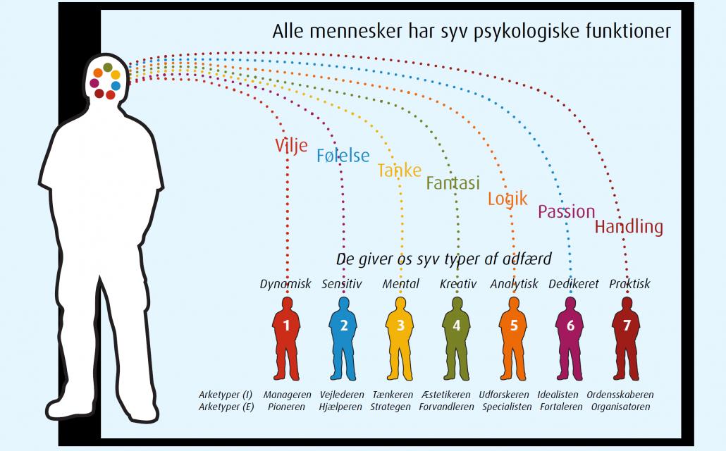 Psykologiske funktioner og energityper